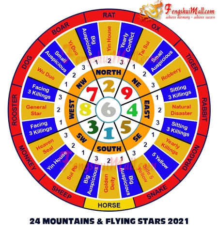 2021 Mountains Star and Flying Stars Chart for Horoscope Horse