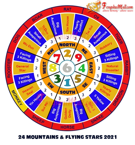2021 Mountains Star and Flying Stars Chart for Horoscope Monkey