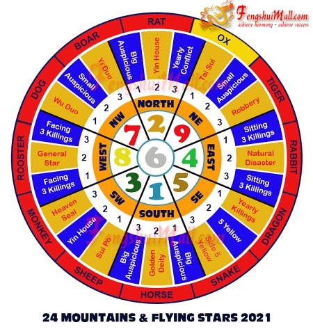 2021 Mountains Star and Flying Stars Chart for Horoscope Ox