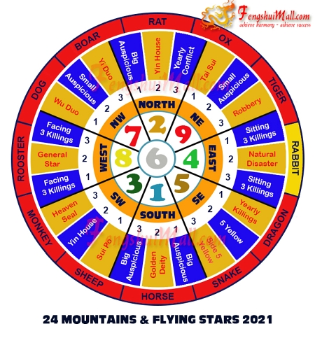 2021 Mountains Star and Flying Stars Chart for Horoscope Rabbit