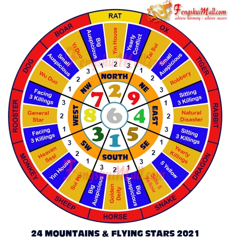 2021 Mountains Star and Flying Stars Chart for Horoscope Rat