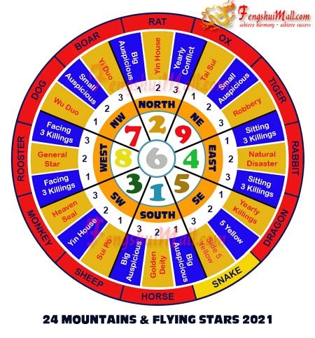 2021 Mountains Star and Flying Stars Chart for Horoscope Snake