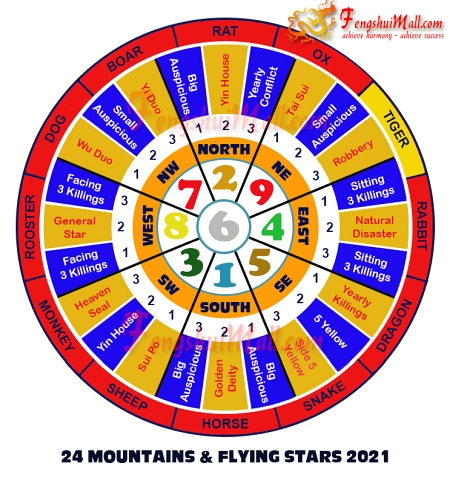 2021 Mountains Star and Flying Stars Chart for Horoscope Tiger