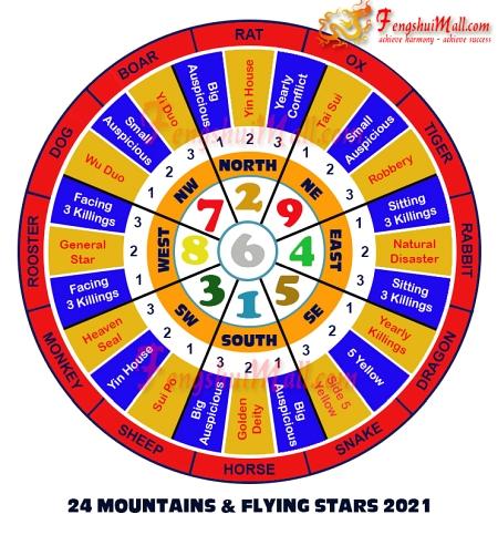 Feng Shui Lo Shu Chart 2021