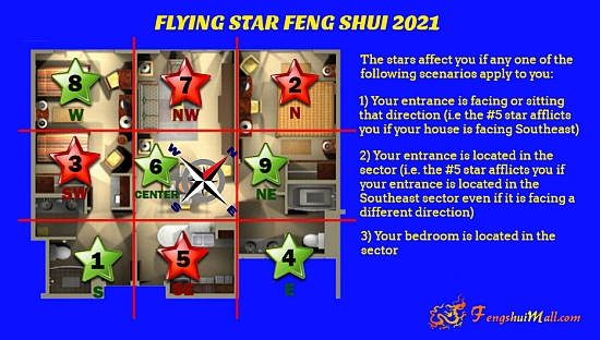 2021 Flying Star Chart superimposed onto Floor Plan
