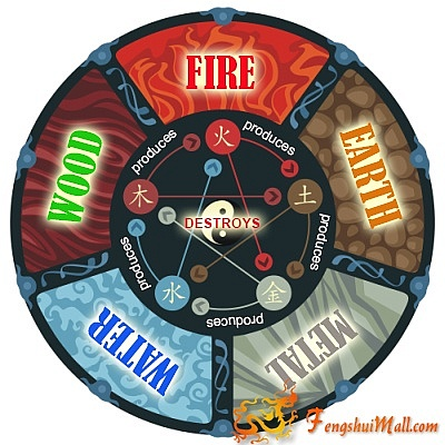 Feng Shui Five Element Cycle
